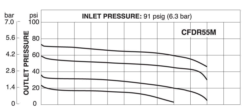 CFDR55M Flow Chart -  Inlet 91 psig (6.3 bar)