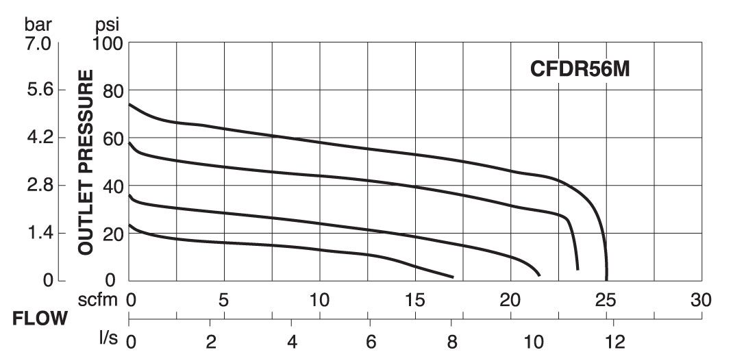 CFDR56M Flow Chart -  Inlet  91 psig  (6.3 bar)