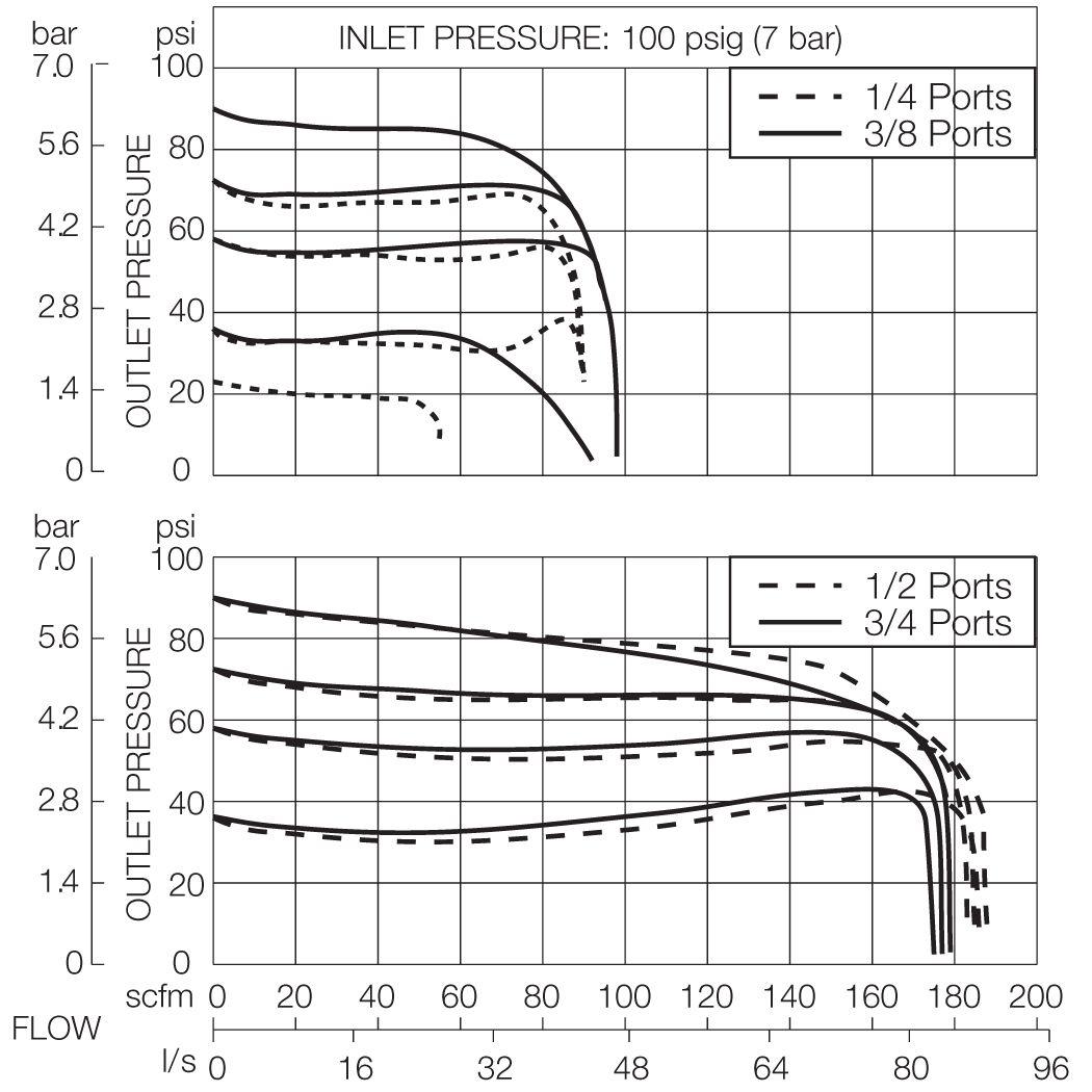 CFDR100 Models   Inlet 100 psig (7 bar)