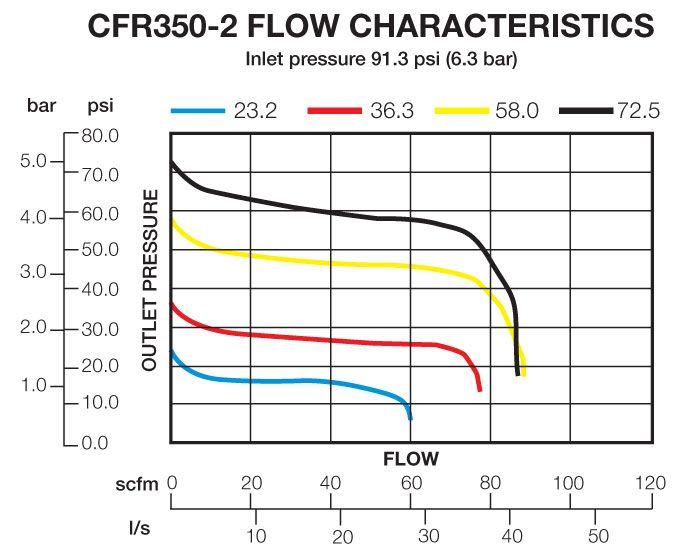 CFR350-2 Flow Chart