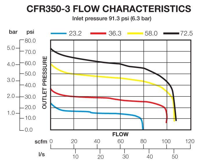 CFR350-3 Flow Chart