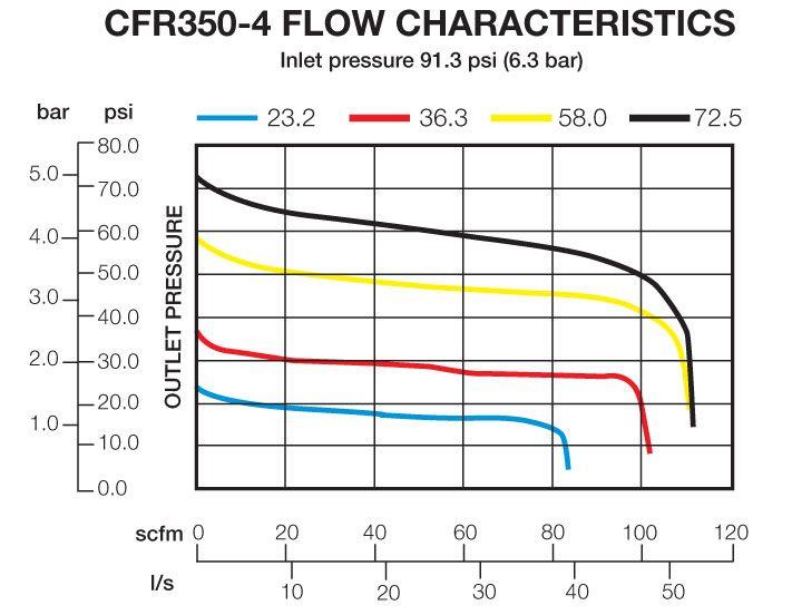 CFR350-4 Flow Chart