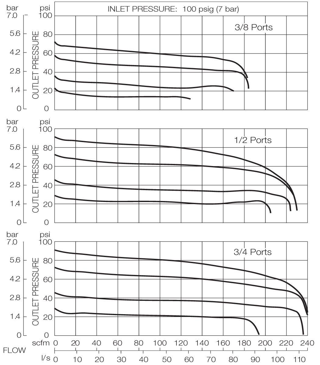 CFDR380 Models  Inlet 100 psig (7 bar)