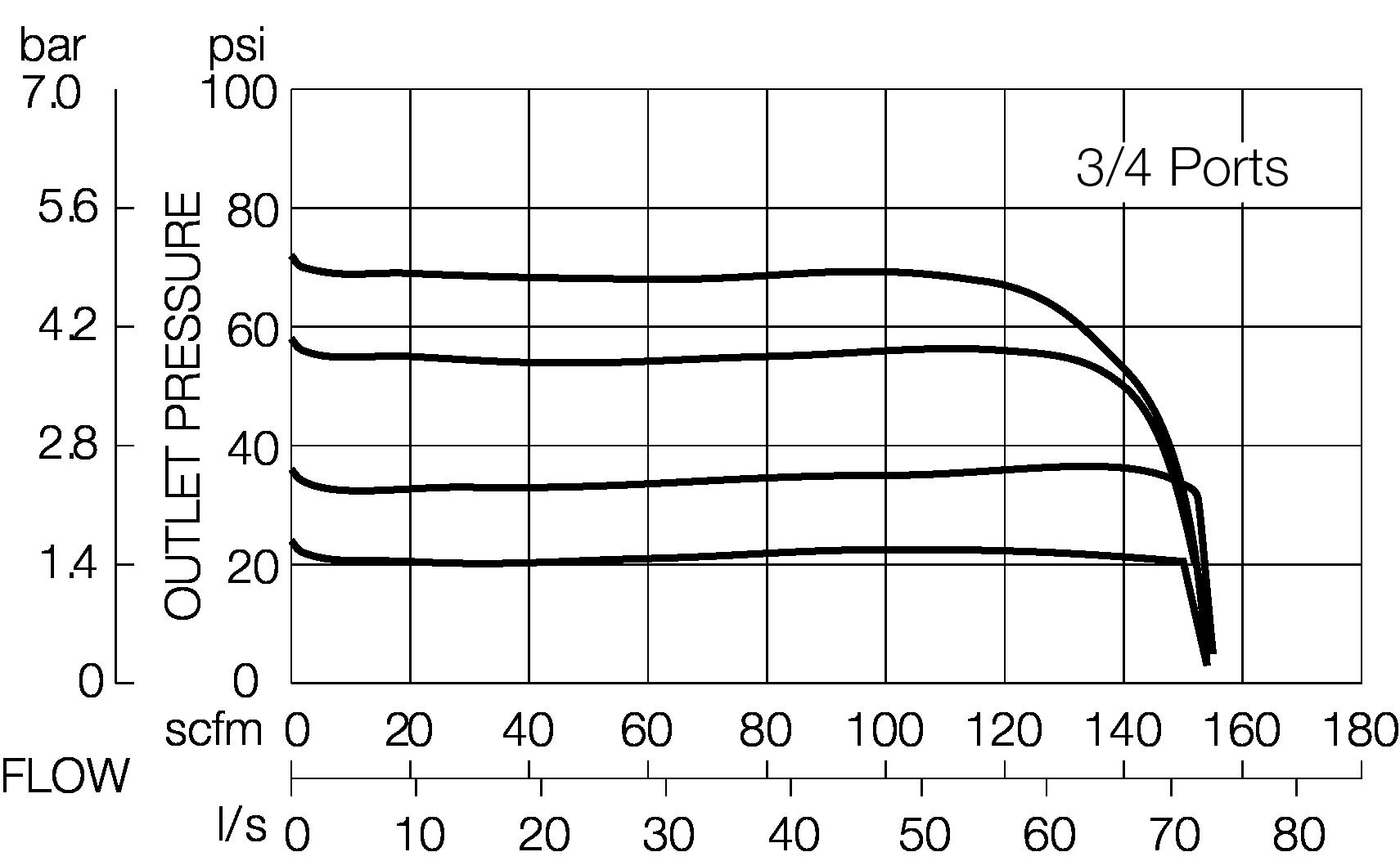 INLET PRESSURE 91 PSIG (6.3 BAR)