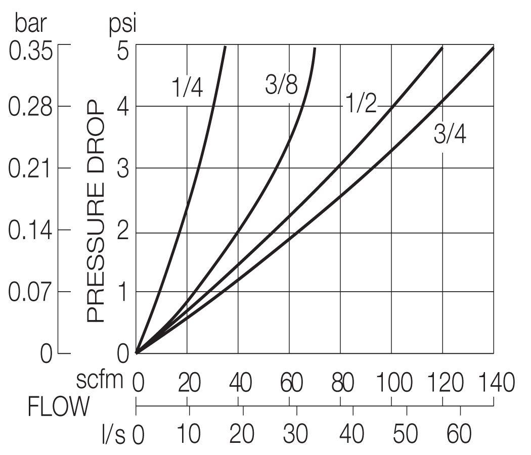 L28W Models - Inlet 100 psig (7 bar)