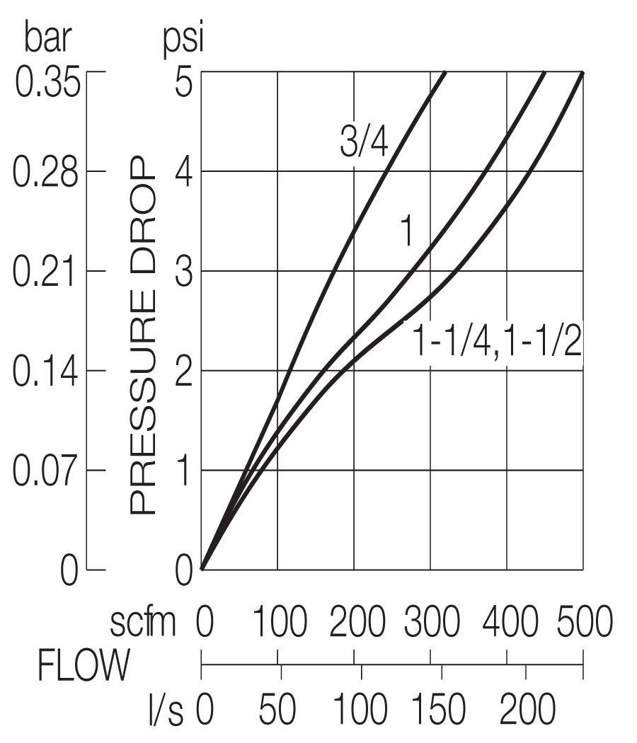 BL237D Models - Inlet 100 psig (7 bar)