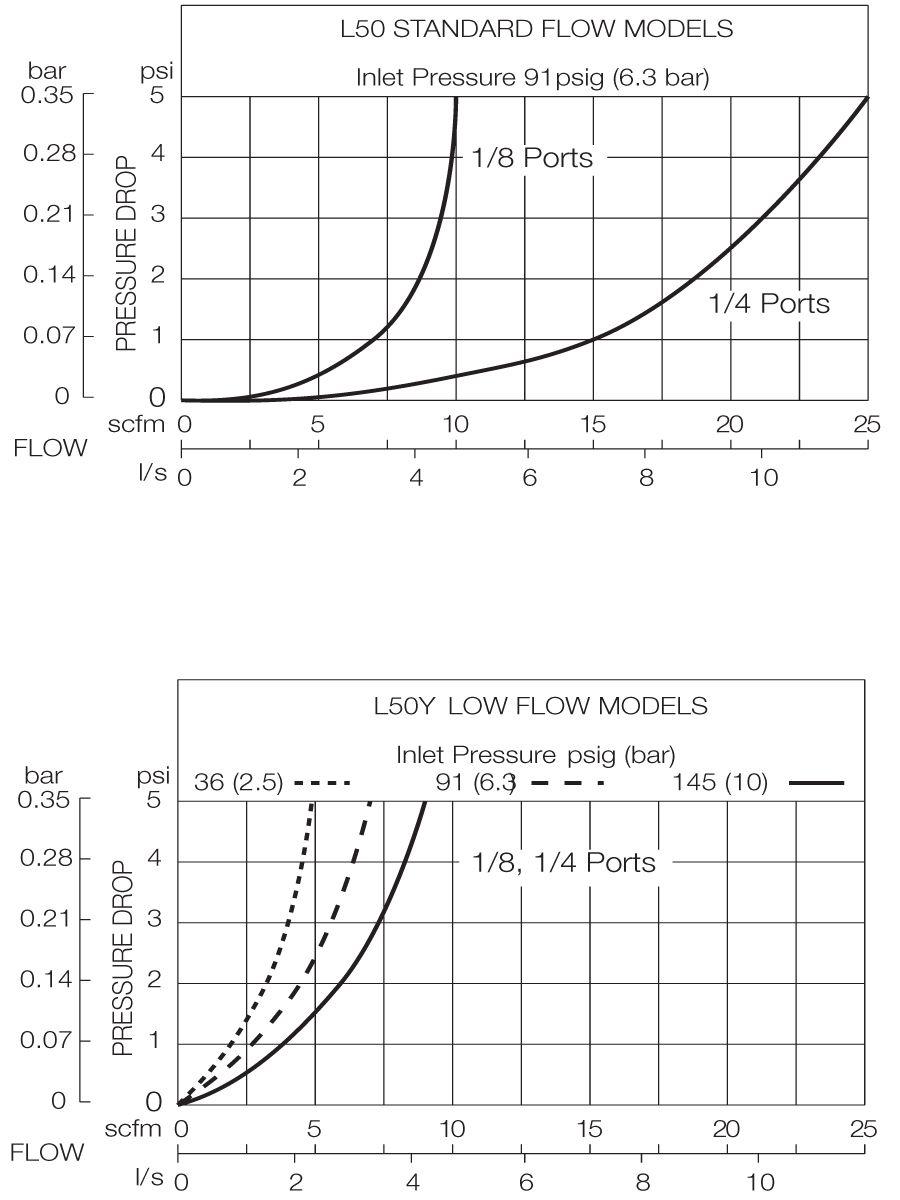 L50 And L50-Y Models - Inlet 91 psig (6.3 bar)