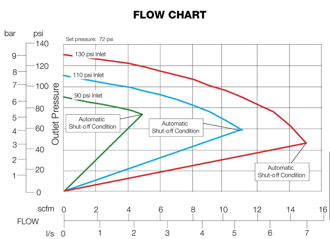 CX-3B1B0A0-2AG Flow chart