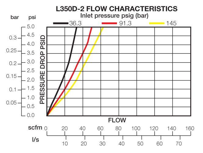 L350D-2 Flow Chart