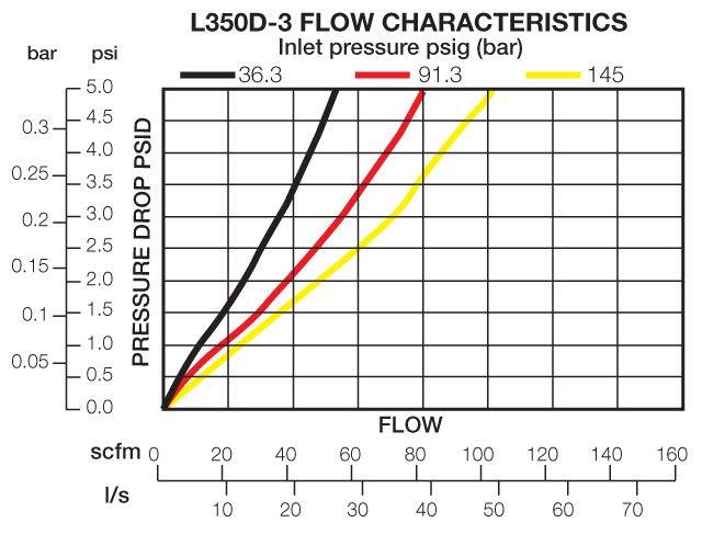 L350D-3 Flow Chart