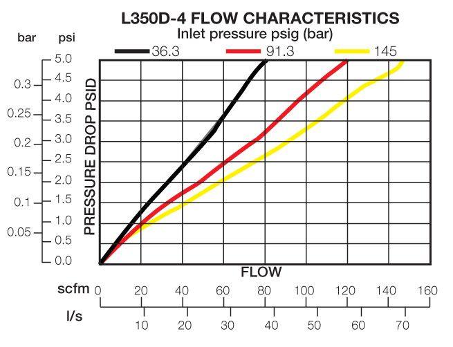 L350D-4 Flow Chart